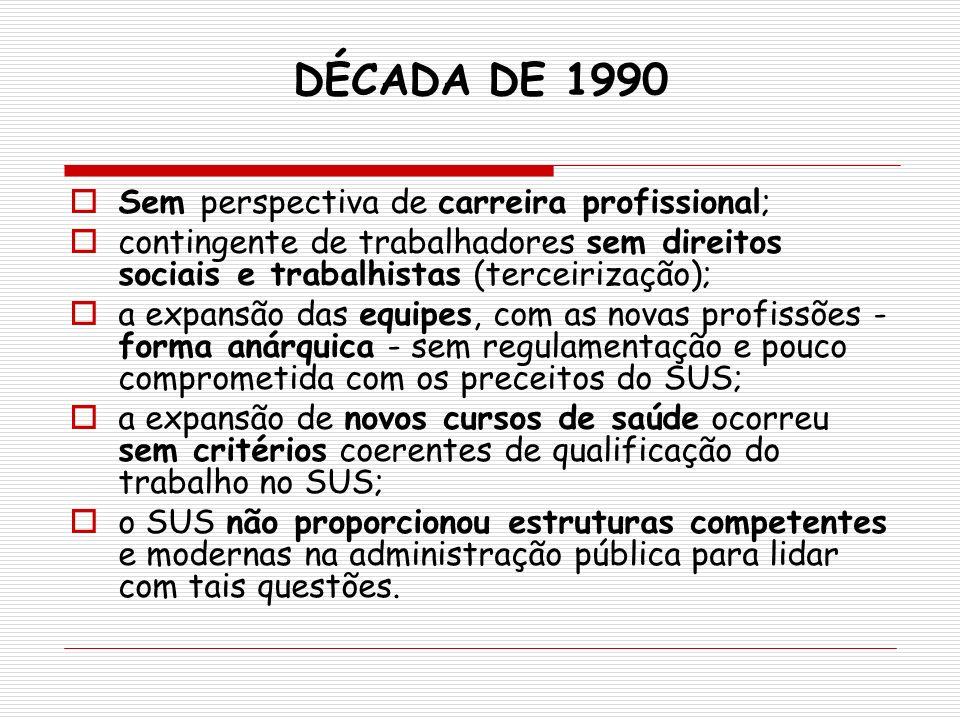 DÉCADA DE 1990 Sem perspectiva de carreira profissional;