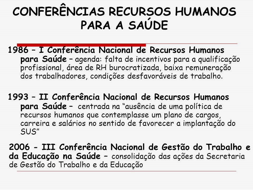 CONFERÊNCIAS RECURSOS HUMANOS PARA A SAÚDE