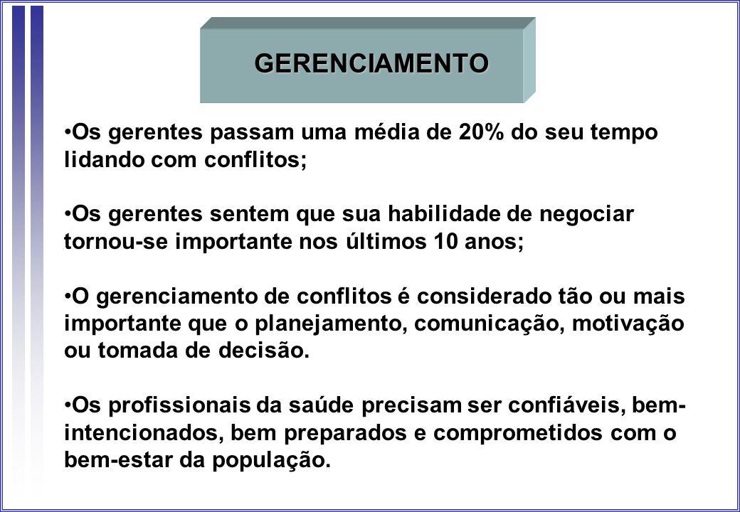 GERENCIAMENTO Os gerentes passam uma média de 20% do seu tempo lidando com conflitos;