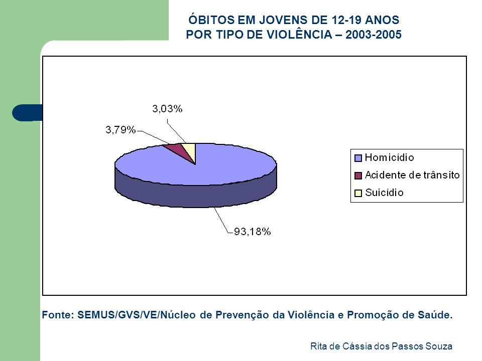 ÓBITOS EM JOVENS DE 12-19 ANOS POR TIPO DE VIOLÊNCIA – 2003-2005