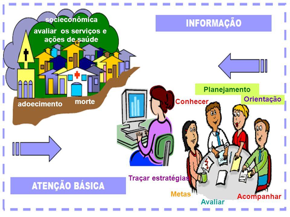 socieconômica avaliar os serviços e. ações de saúde. Planejamento. Orientação. morte. Conhecer.