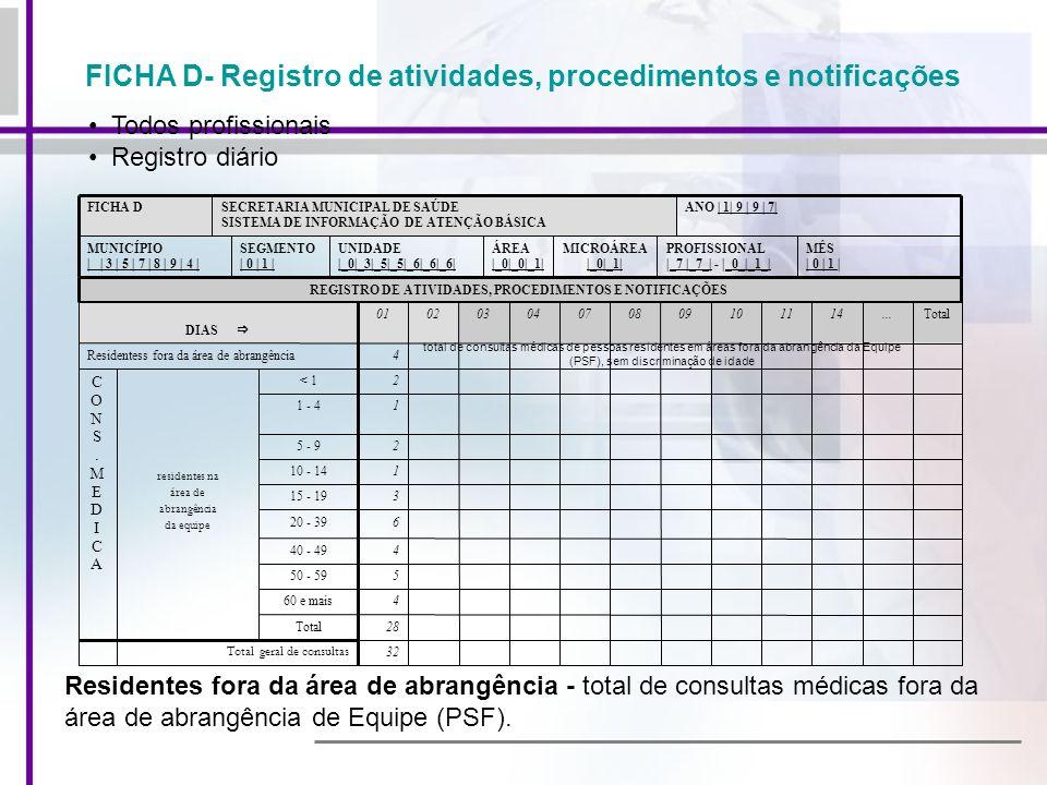 FICHA D- Registro de atividades, procedimentos e notificações