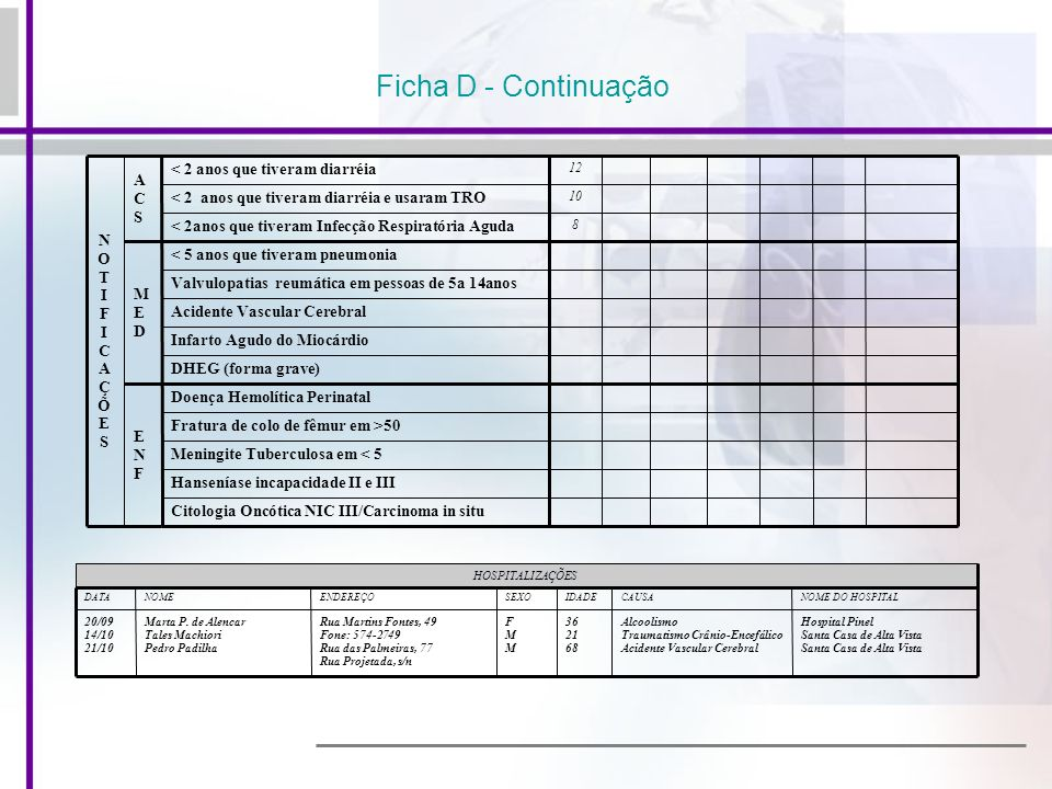 Ficha D - Continuação Citologia Oncótica NIC III/Carcinoma in situ