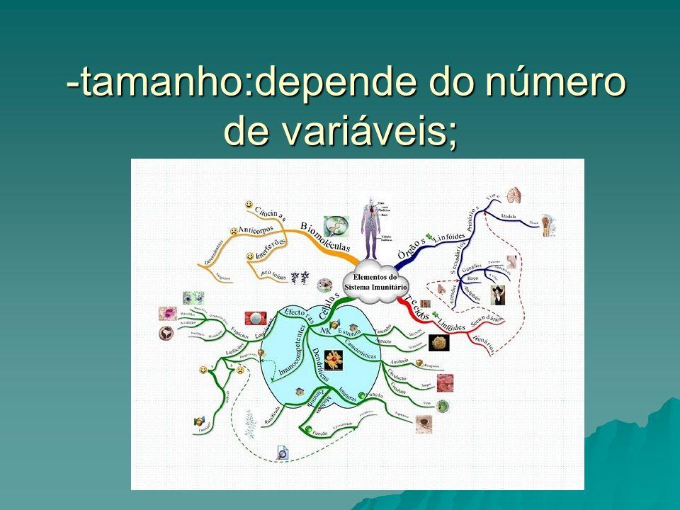 -tamanho:depende do número de variáveis;