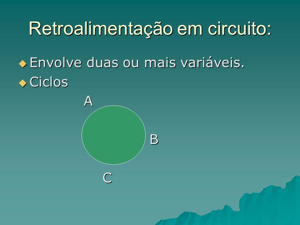 Retroalimentação em circuito: