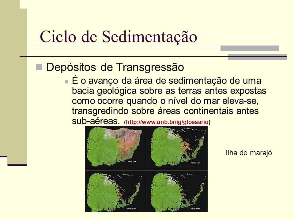 Ciclo de Sedimentação Depósitos de Transgressão