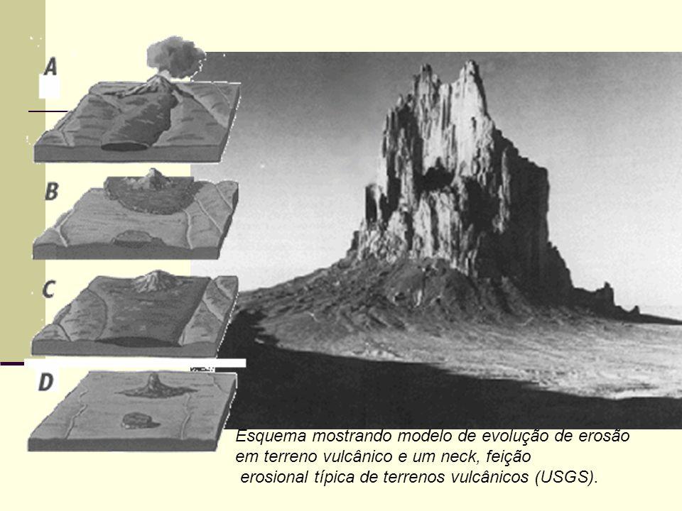 Esquema mostrando modelo de evolução de erosão