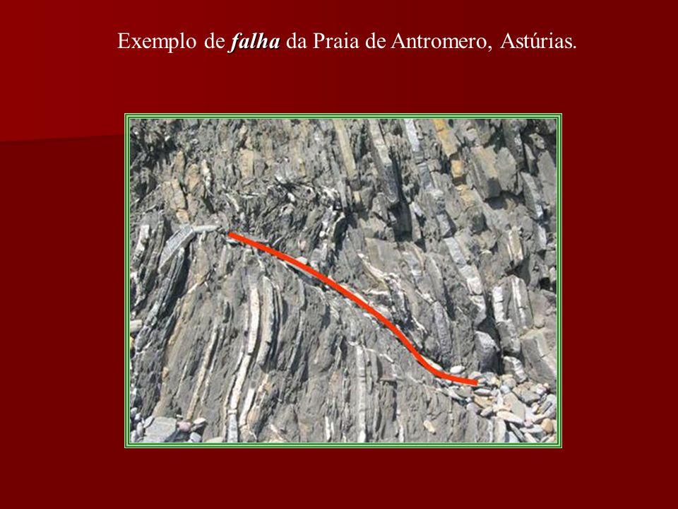 Exemplo de falha da Praia de Antromero, Astúrias.