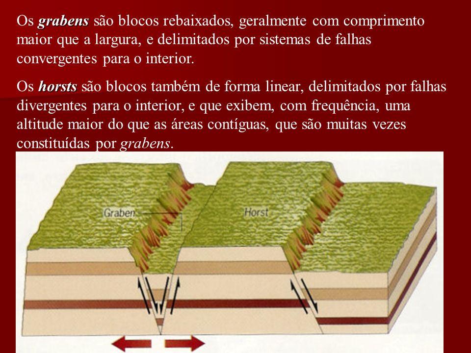 Os grabens são blocos rebaixados, geralmente com comprimento maior que a largura, e delimitados por sistemas de falhas convergentes para o interior.