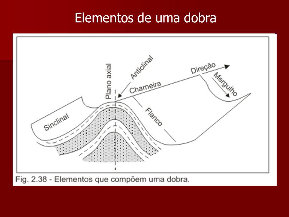 Elementos de uma dobra