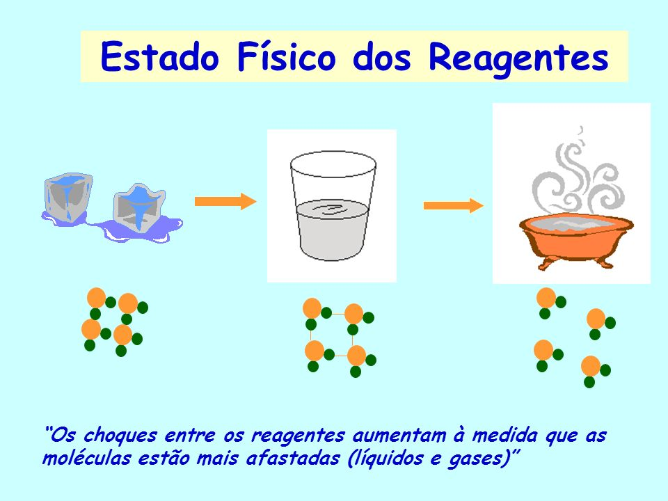 Estado Físico dos Reagentes