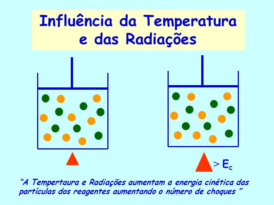 Influência da Temperatura e das Radiações