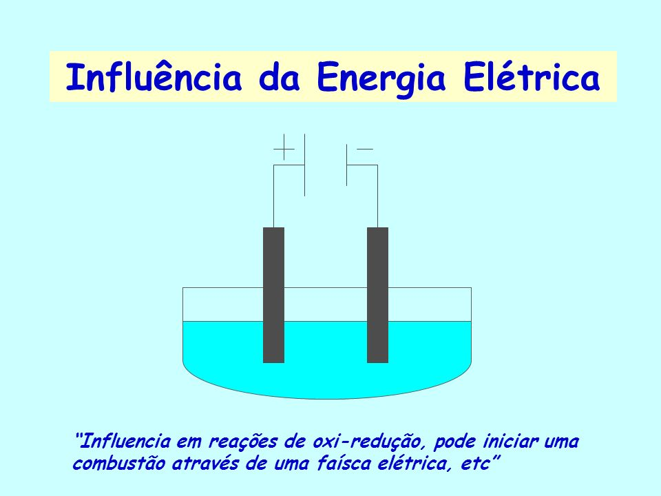 Influência da Energia Elétrica