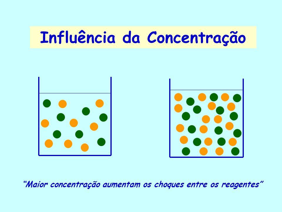 Influência da Concentração