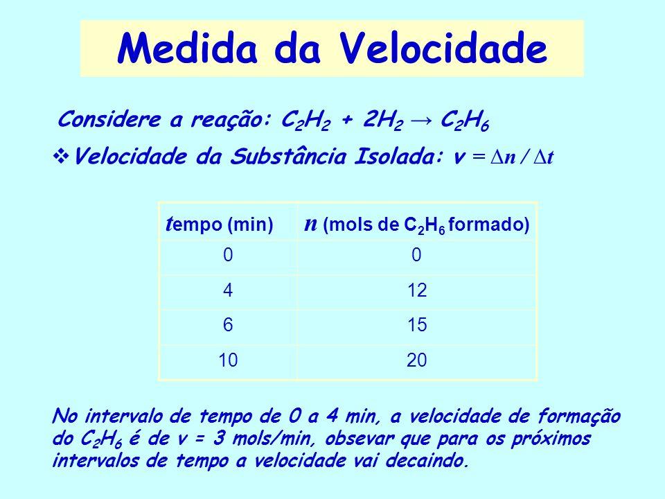 Medida da Velocidade tempo (min) n (mols de C2H6 formado)