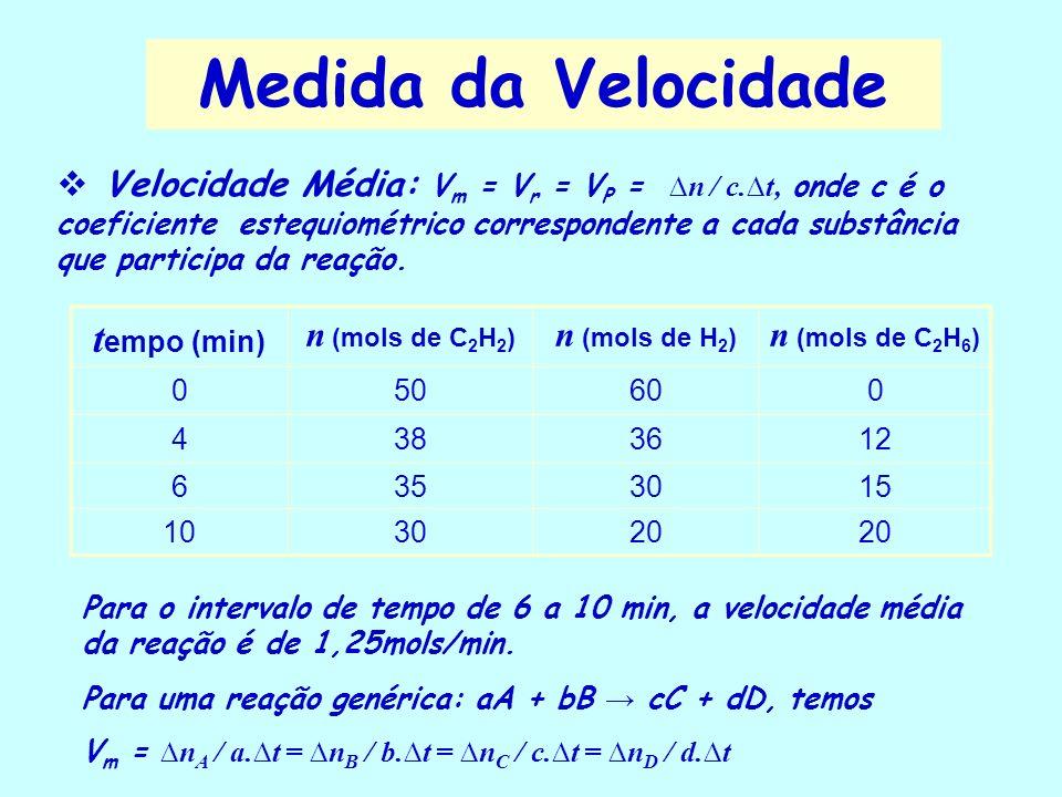 Medida da Velocidade tempo (min)
