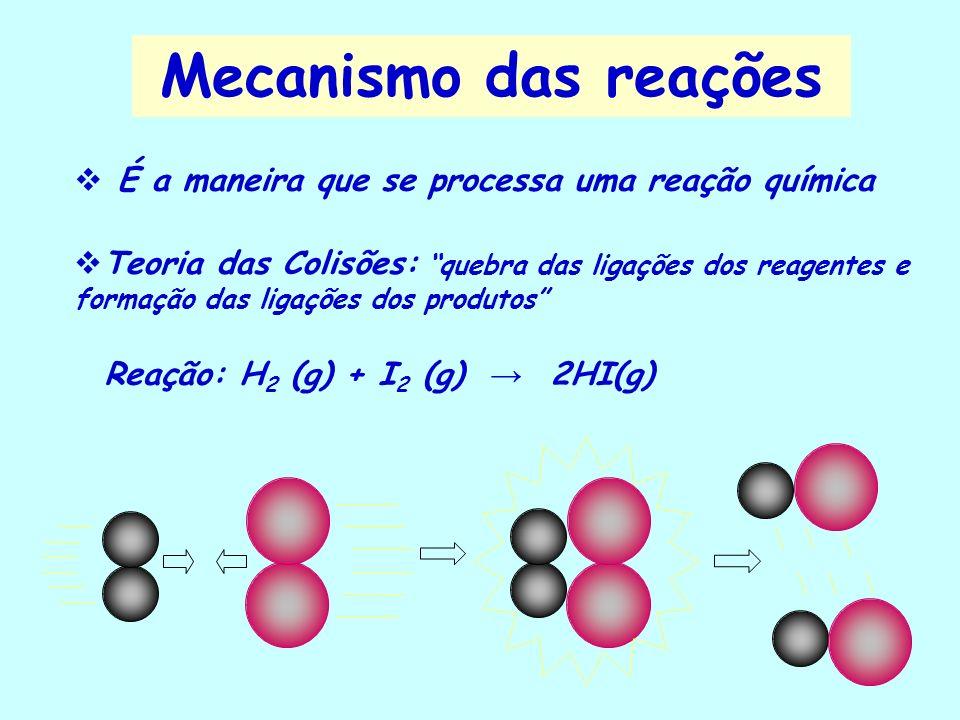 Mecanismo das reações É a maneira que se processa uma reação química