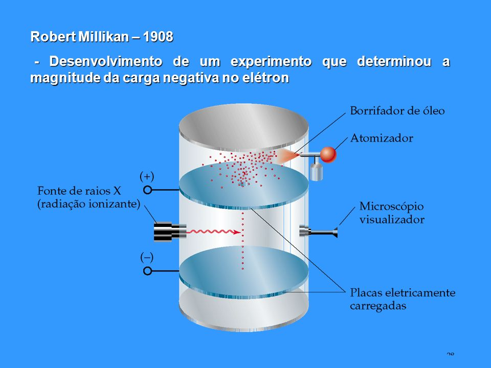 Robert Millikan – 1908 - Desenvolvimento de um experimento que determinou a magnitude da carga negativa no elétron.