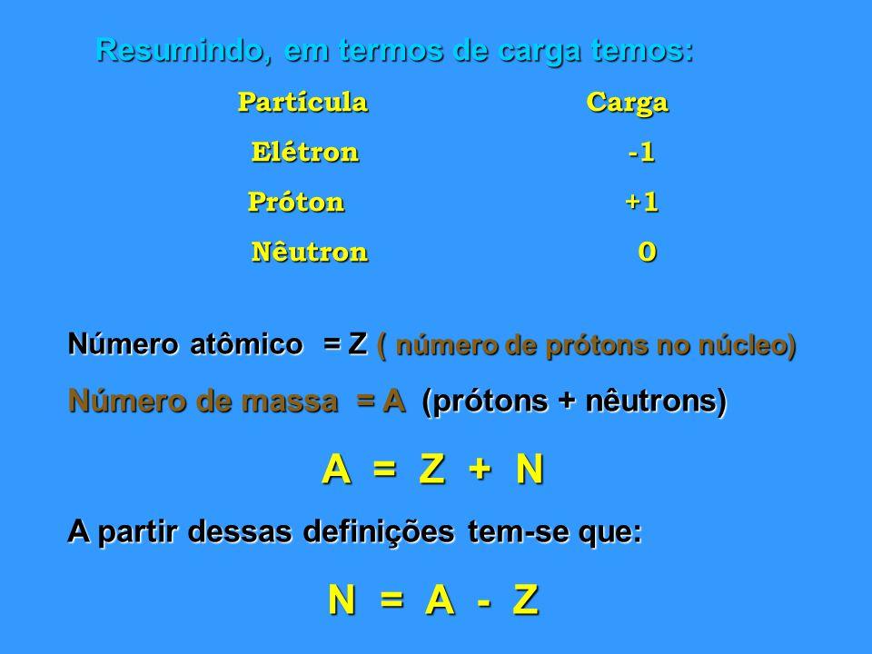 A = Z + N N = A - Z Resumindo, em termos de carga temos:
