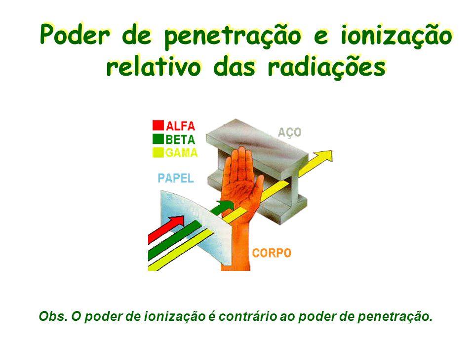 Poder de penetração e ionização relativo das radiações