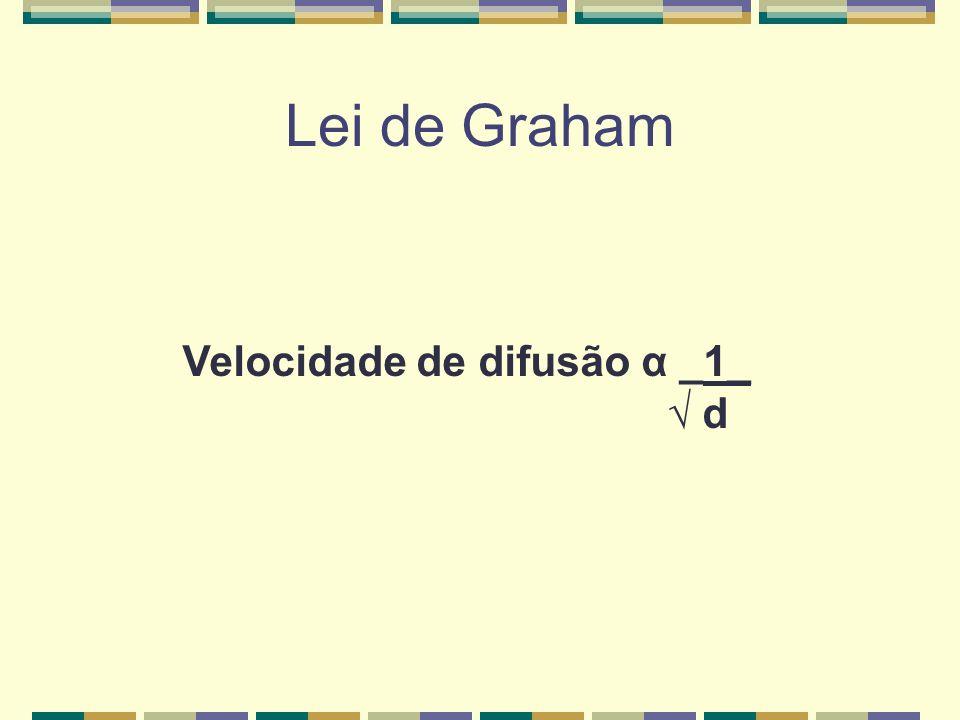 Lei de Graham Velocidade de difusão α _1_ √ d
