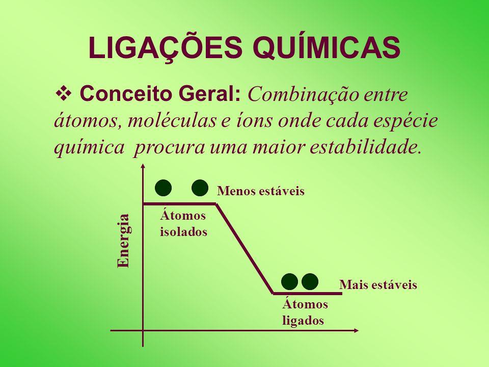 LIGAÇÕES QUÍMICASConceito Geral: Combinação entre átomos, moléculas e íons onde cada espécie química procura uma maior estabilidade.