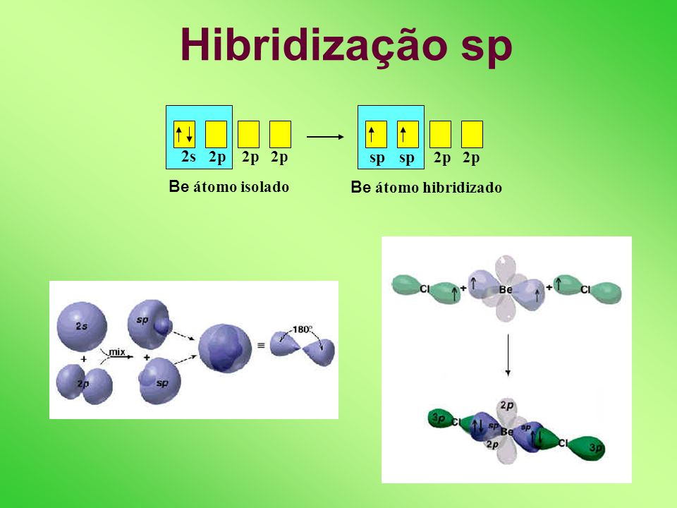Hibridização sp sp sp 2p 2p 2s 2p 2p 2p Be átomo isolado