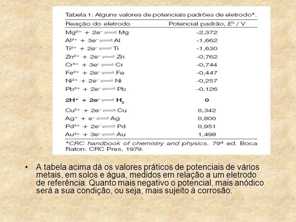 A tabela acima dá os valores práticos de potenciais de vários metais, em solos e água, medidos em relação a um eletrodo de referência.