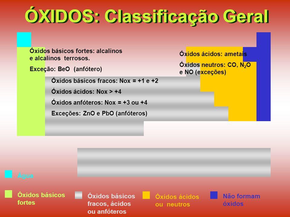 ÓXIDOS: Classificação Geral