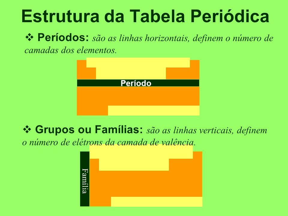 Estrutura da Tabela Periódica