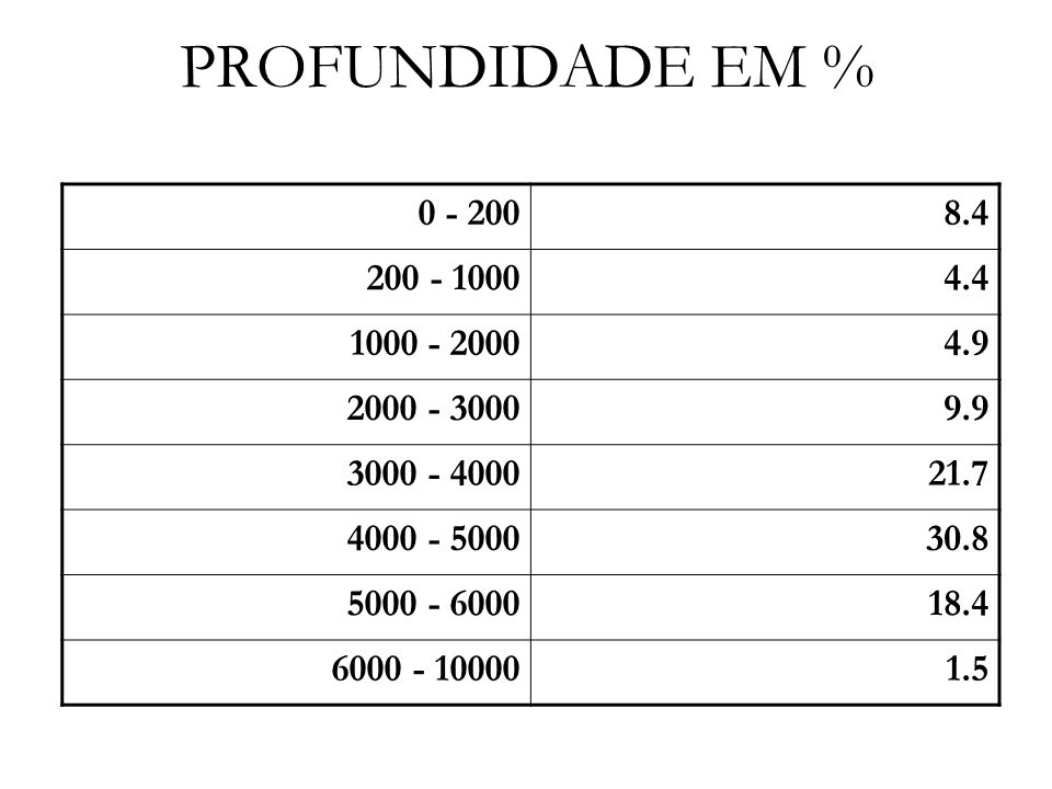 PROFUNDIDADE EM % 0 - 200. 8.4. 200 - 1000. 4.4. 1000 - 2000. 4.9. 2000 - 3000. 9.9. 3000 - 4000.