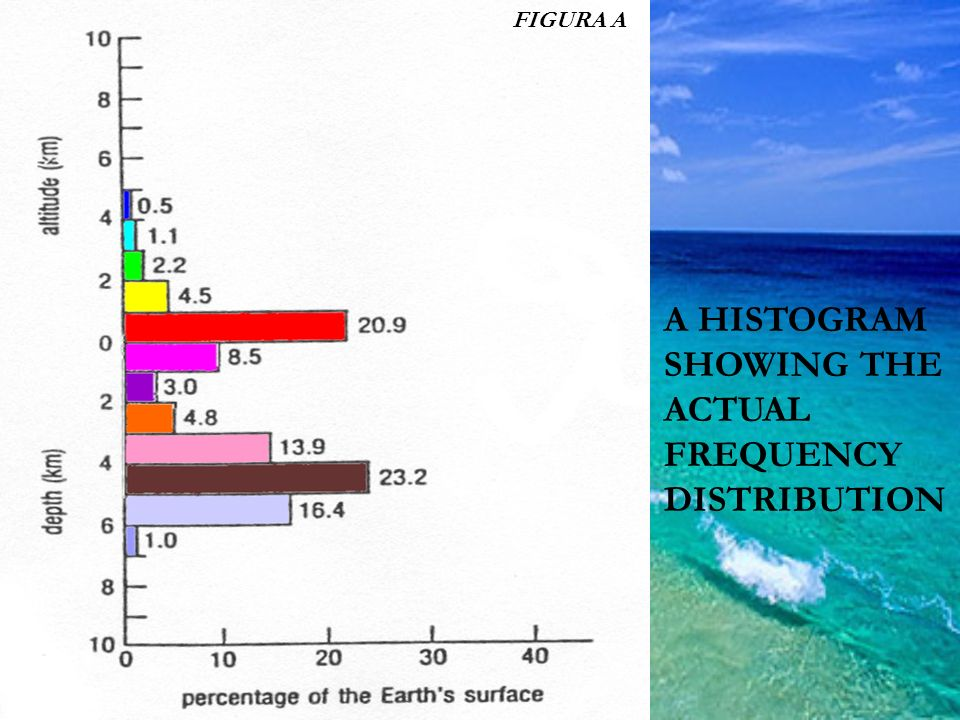 A HISTOGRAM SHOWING THE ACTUAL FREQUENCY DISTRIBUTION