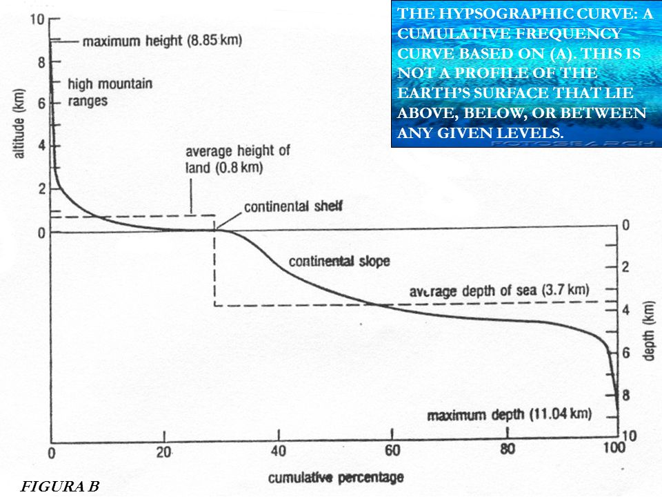 THE HYPSOGRAPHIC CURVE: A CUMULATIVE FREQUENCY CURVE BASED ON (A)