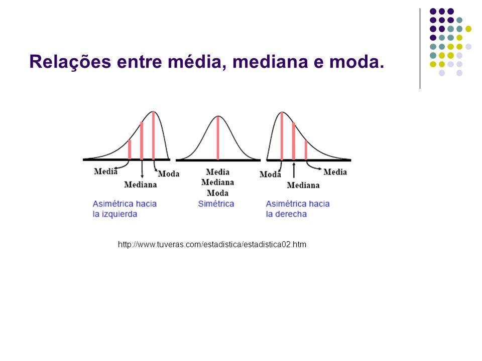 Relações entre média, mediana e moda.