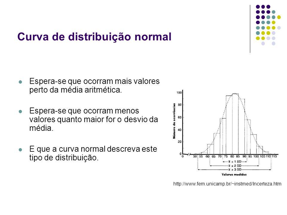 Curva de distribuição normal