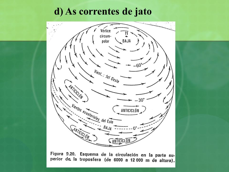 d) As correntes de jato