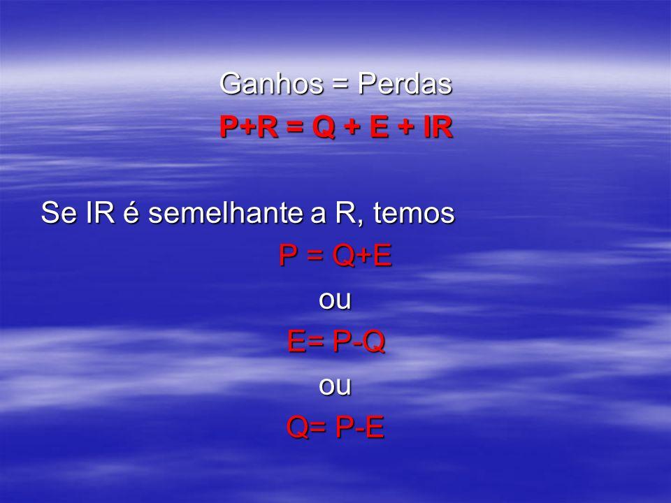 Ganhos = Perdas P+R = Q + E + IR Se IR é semelhante a R, temos P = Q+E ou E= P-Q Q= P-E