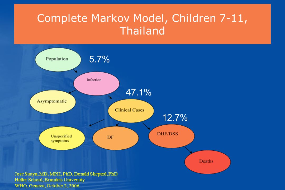 Complete Markov Model, Children 7-11, Thailand