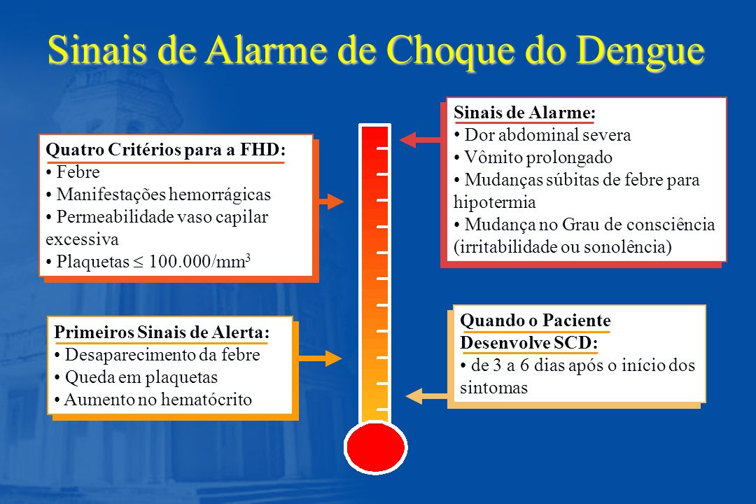 Sinais de Alarme de Choque do Dengue