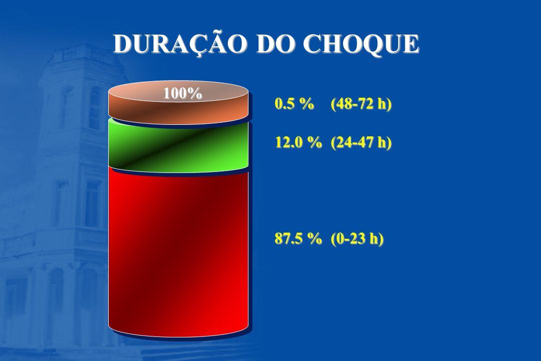 DURAÇÃO DO CHOQUE 100% 0.5 % (48-72 h) 12.0 % (24-47 h)