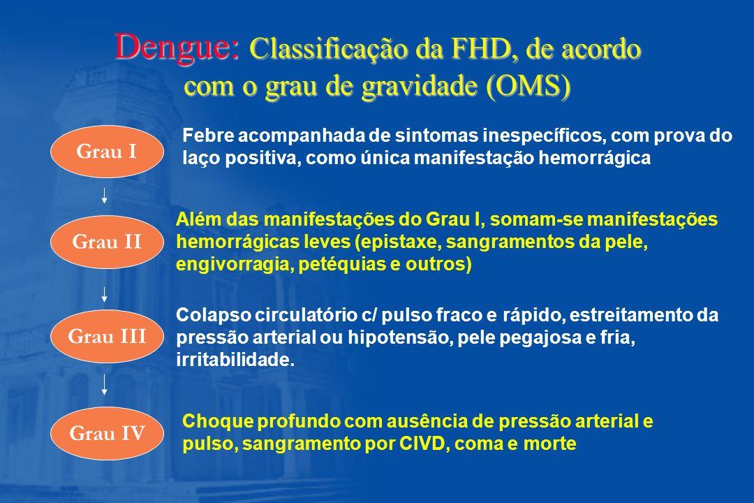 Dengue: Classificação da FHD, de acordo com o grau de gravidade (OMS)