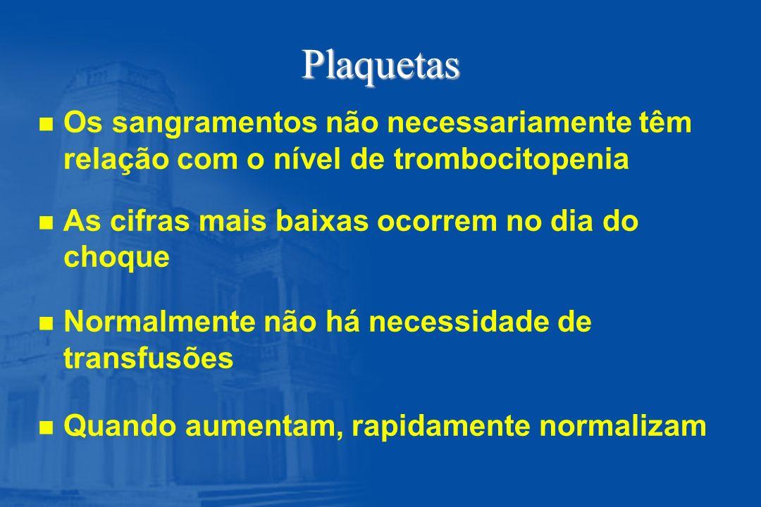 Plaquetas Os sangramentos não necessariamente têm relação com o nível de trombocitopenia. As cifras mais baixas ocorrem no dia do choque.