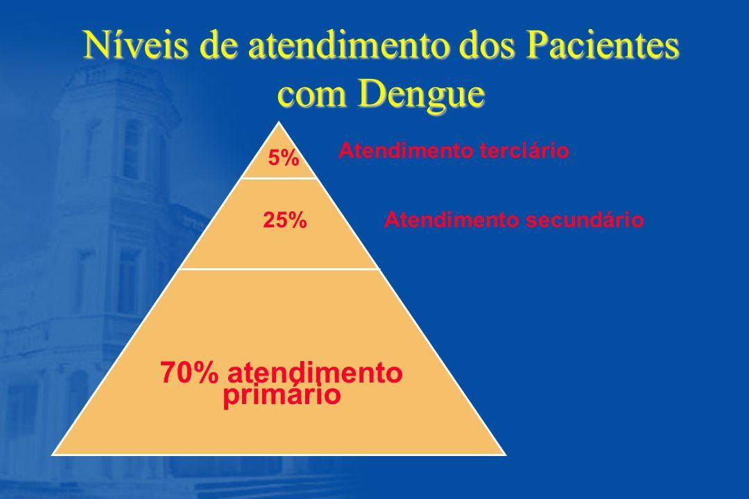 Atendimento terciário Atendimento secundário 70% atendimento primário