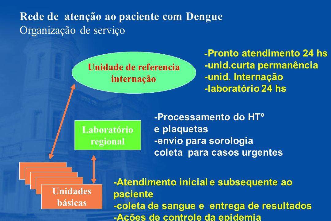 Rede de atenção ao paciente com Dengue Organização de serviço