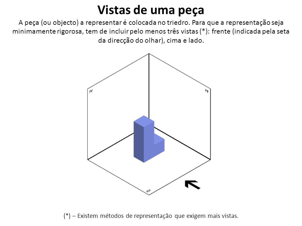 (*) – Existem métodos de representação que exigem mais vistas.