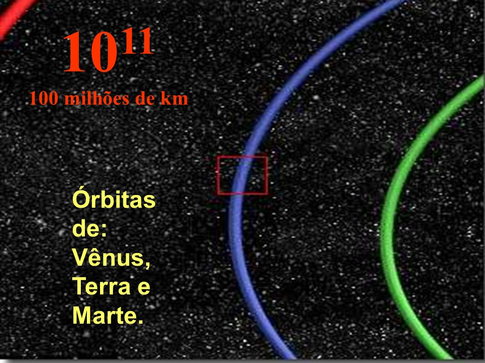 1011 100 milhões de km Órbitas de: Vênus, Terra e Marte.