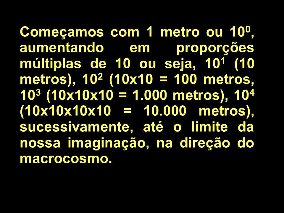 Começamos com 1 metro ou 100, aumentando em proporções múltiplas de 10 ou seja, 101 (10 metros), 102 (10x10 = 100 metros, 103 (10x10x10 = 1.000 metros), 104 (10x10x10x10 = 10.000 metros), sucessivamente, até o limite da nossa imaginação, na direção do macrocosmo.