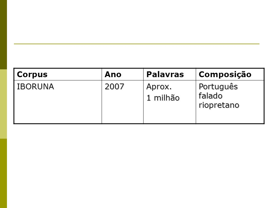 Corpus Ano Palavras Composição IBORUNA 2007 Aprox. 1 milhão Português falado riopretano