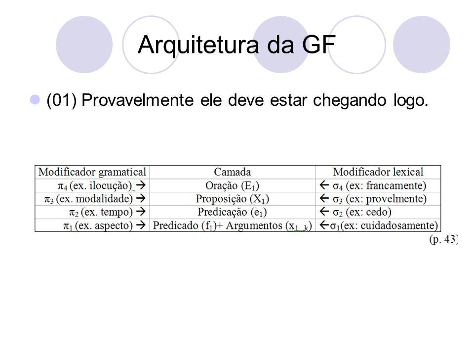 Arquitetura da GF (01) Provavelmente ele deve estar chegando logo.