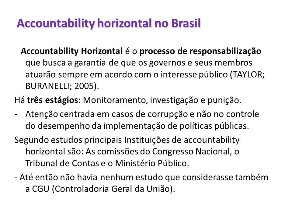 Accountability horizontal no Brasil